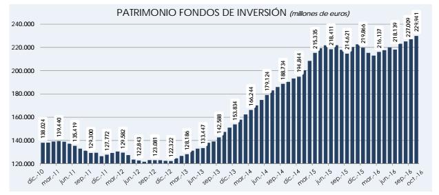 patrimonio fondos de inversión España