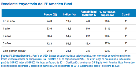 FF America Fund