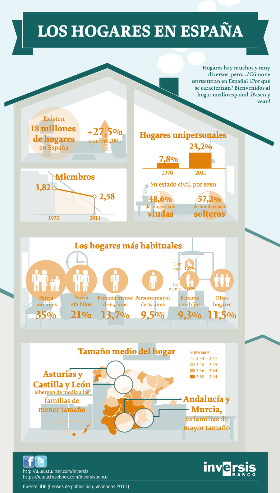 Infografía los hogares en españa