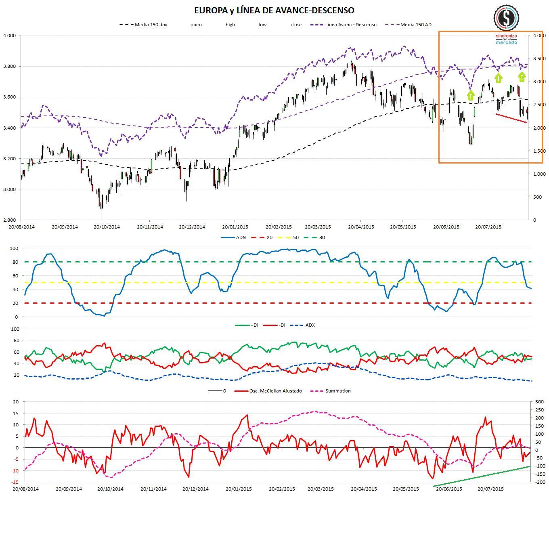 2015.08.17 market timing europa