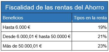 Fiscalidad forex 2017