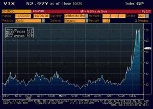 La volatilidad se modera