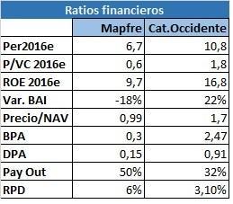 Ratio Mapfre vs Catalana Occidente