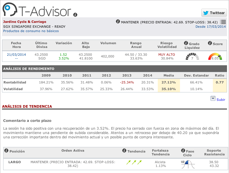 Datos fundamentales Jardine Cycle and Carriage T-Advisor