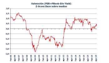 Valoracion_del_Ibex_35