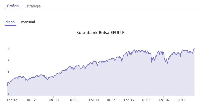 Kutxabank Bolsa EEUU