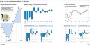 Consumo interno España Expansión