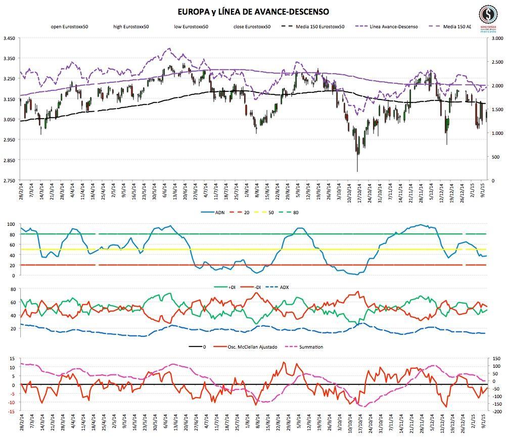 2015-01-12_22-54-35 market Timing Europa