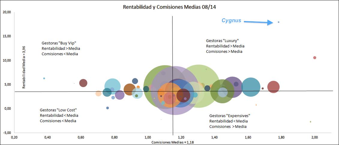 Gráfico rentabilidad comisiones