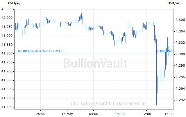 Precio del oro al contado