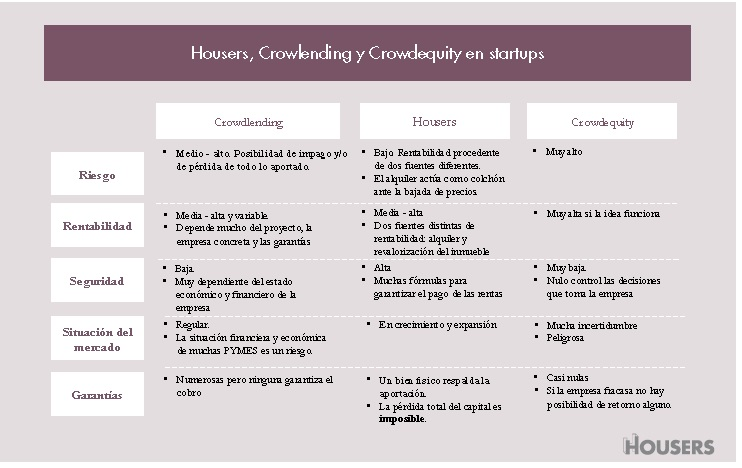 comparativa housers