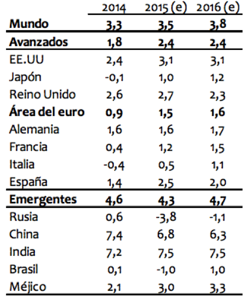 World Economic Outlook del FMI