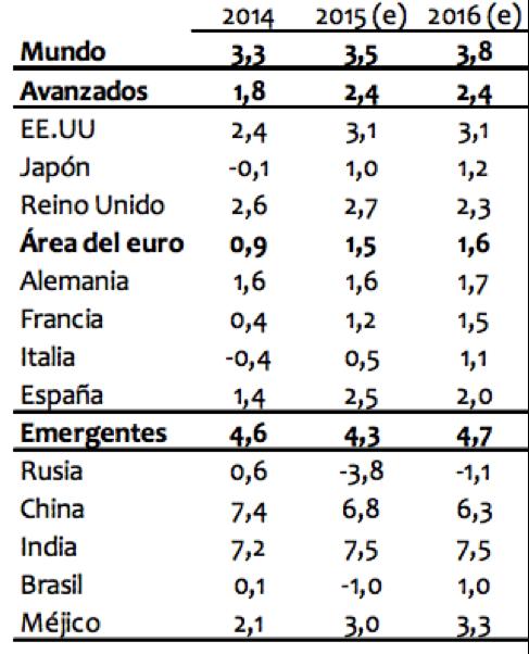 World Economic Outlook del FMI
