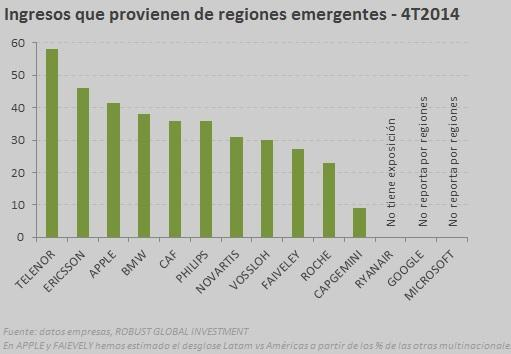 ingresos emergentes 4T14