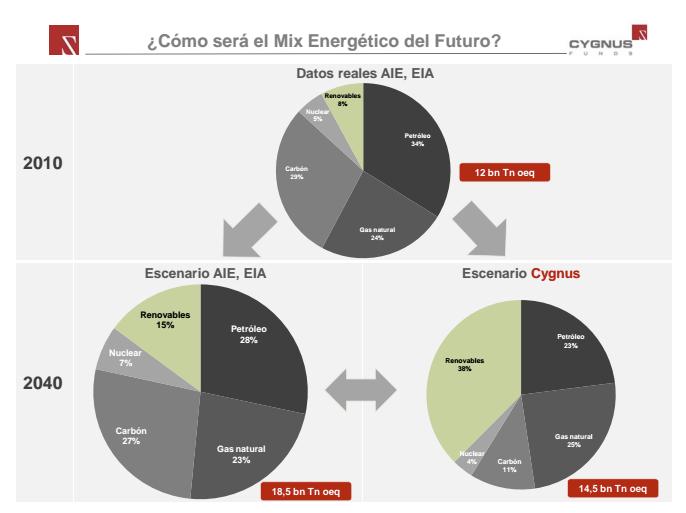 Sector energético futuro