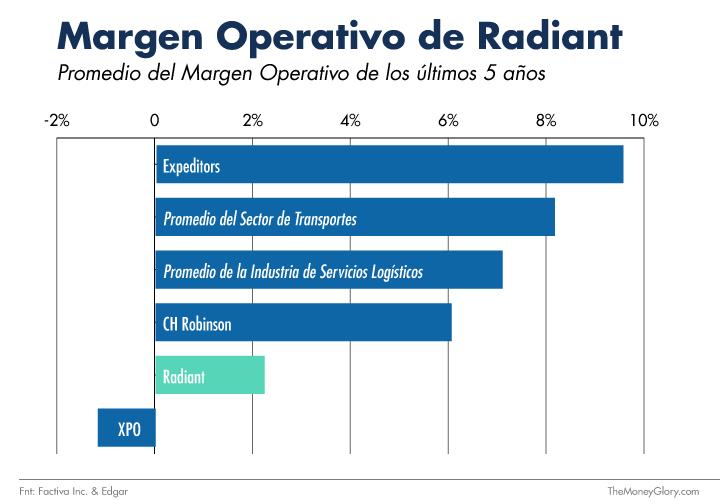 Comparación Margen Operativo