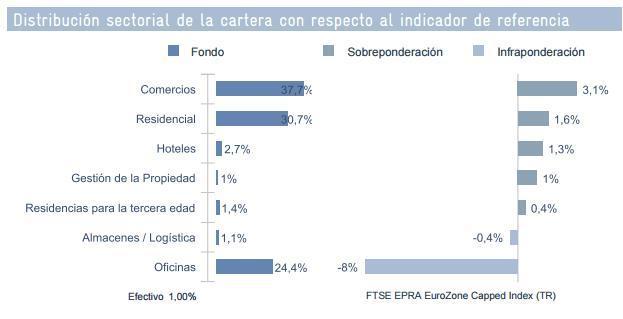 Distribución Sectorial Oddo Inmmobilier
