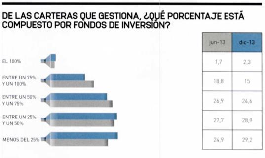 Fondos de inversión carteras