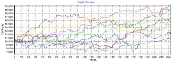 ejemplo curvas de capital analisis de montecarlo