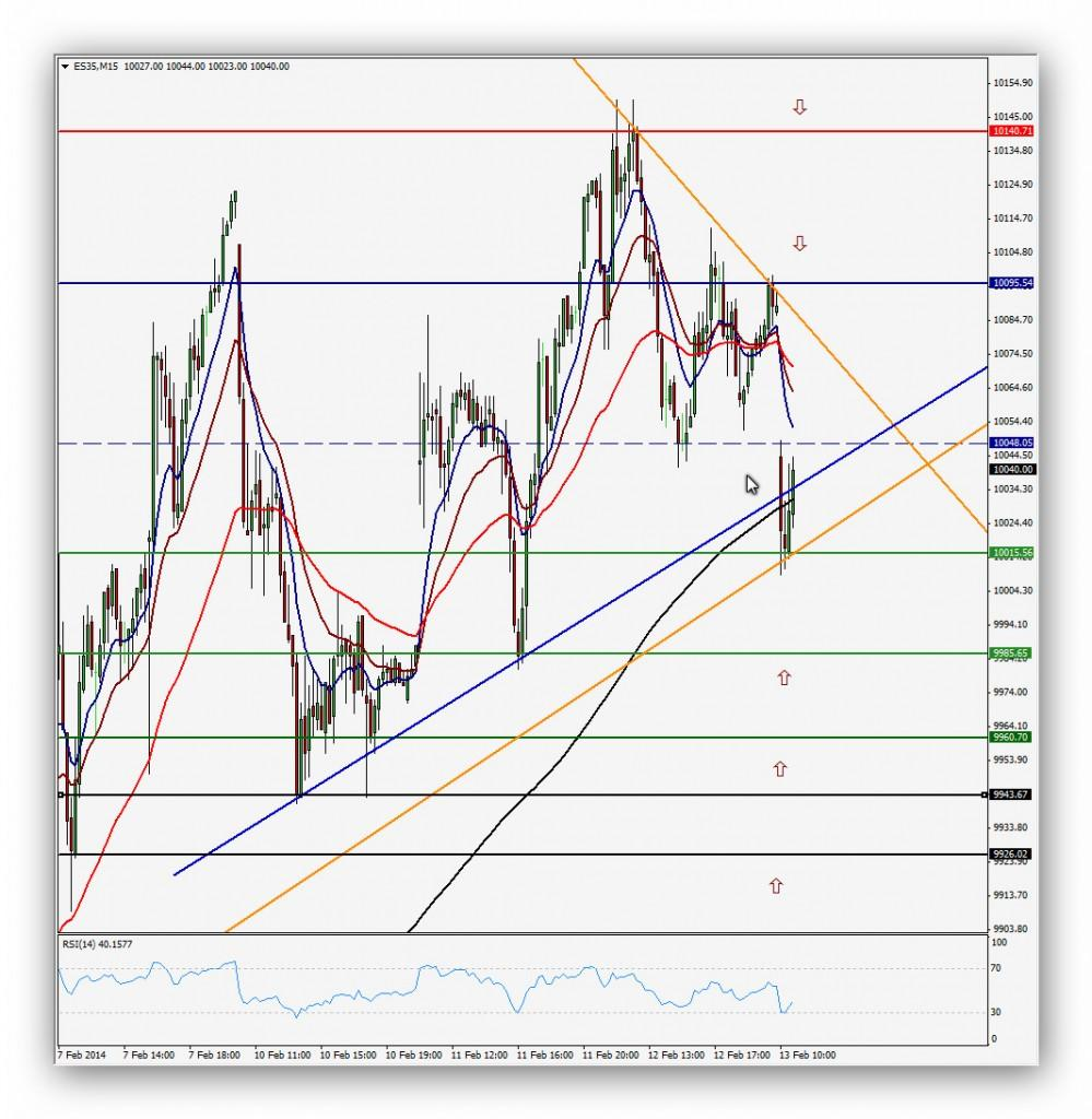 Compartirtrading Post Day Trading 2014-02-13 IBEX35 15minutos
