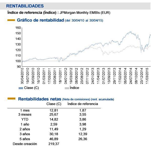 Rentabilidad EdR Emerging Bonds