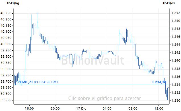 Grafico precio del oro spot