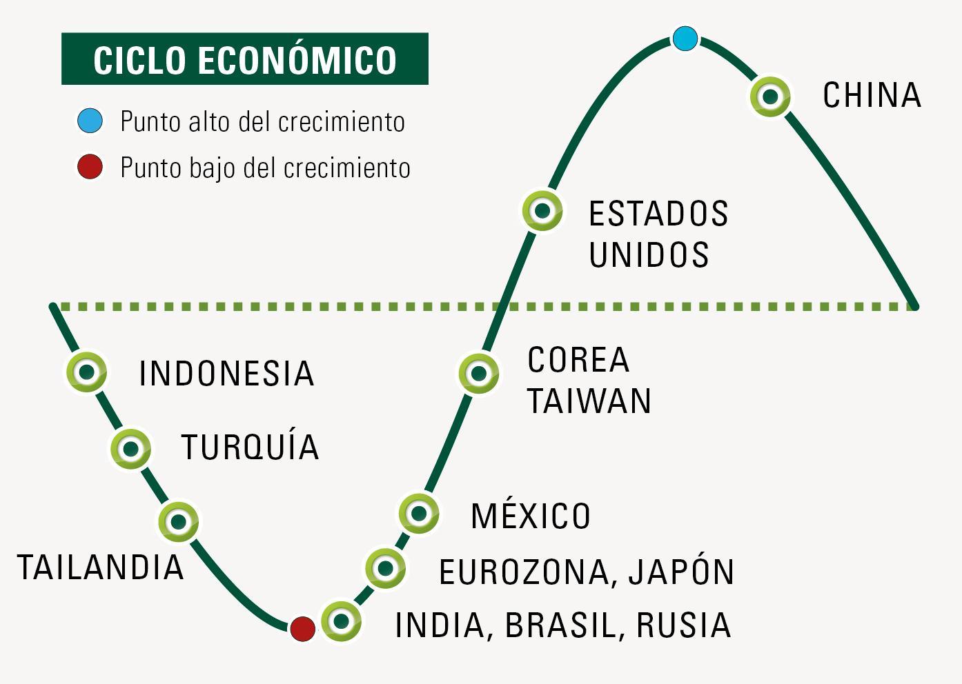 Ciclo económico países