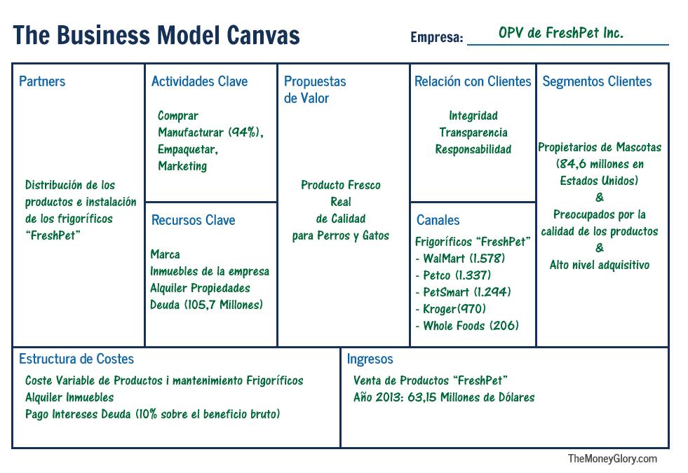 FreshPet Business Model
