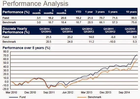 Rentabilidad Schroder International Selection Fund EURO Equity