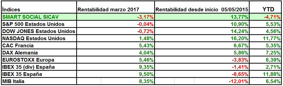 Informe marzo 2017 smart social sicav smart social sicav for Smart social sicav