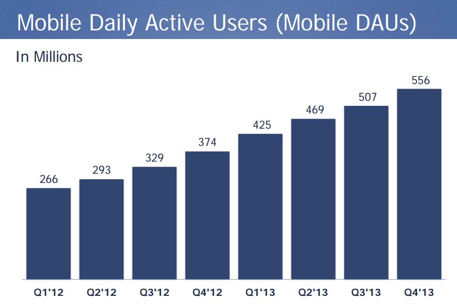 Usuarios móbiles Facebook