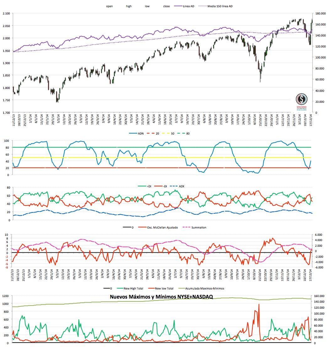 2014-12-20_20-28-15 market timing eeuu