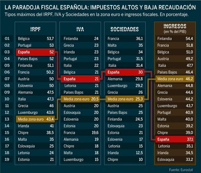 Impuestos España