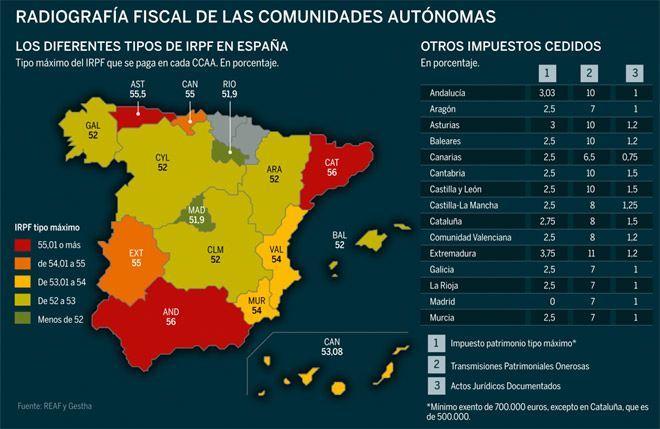 Impuestos comunidades autónomas