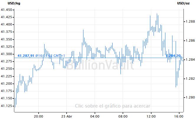 Grafica de precio del oro
