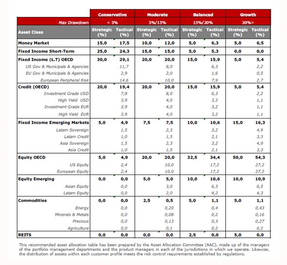 Andbank tabla asset allocation