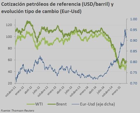 cotización petróleos de referencia u eur-ud