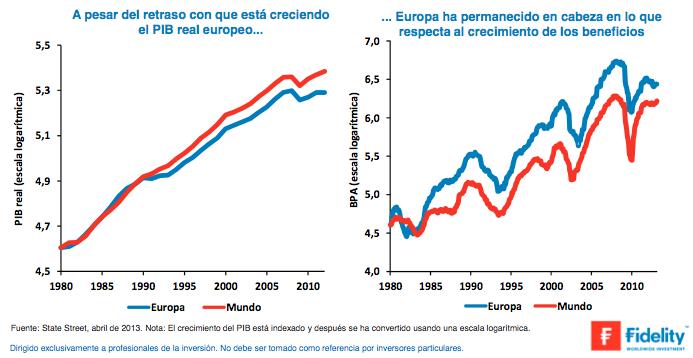 PIB real europeo beneficios