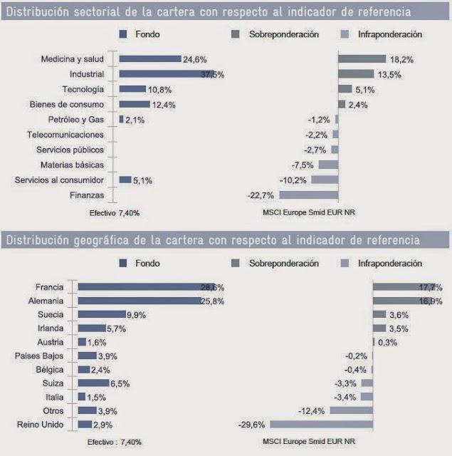 Distribución Oddo Avenir Europe