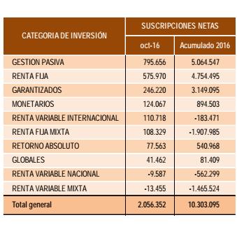 Suscripciones netas fondos España