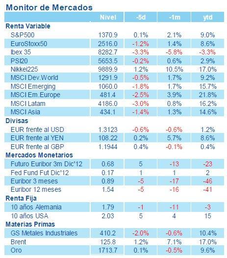 Nota semanal estrategia global bbva asset management