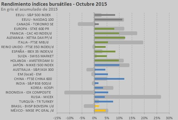 índices combo octubre 2015