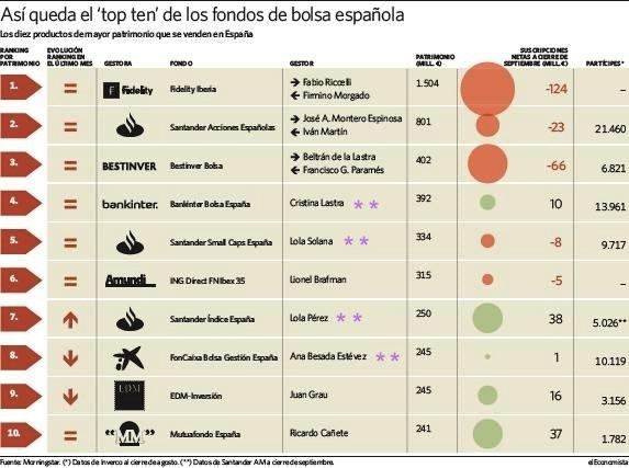 Fondos bolsa española mujeres