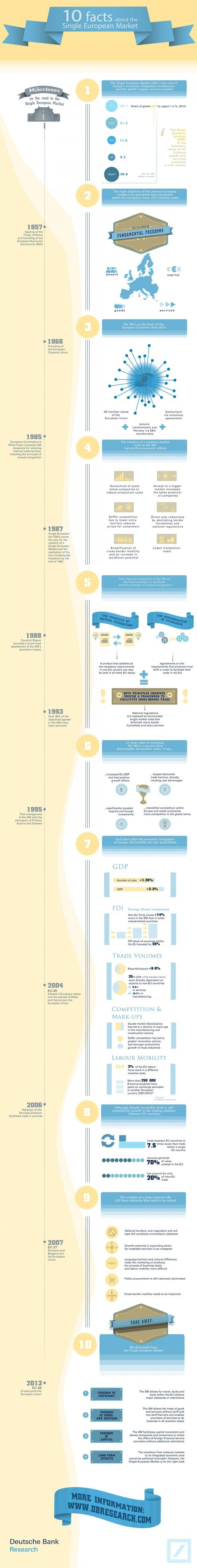 10 Facts About The Single European Market