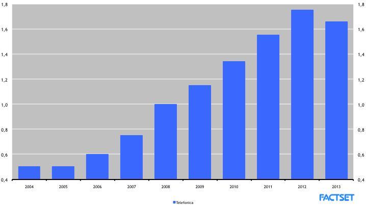 Previsión de dividendo por acción de Telefónica, según los analistas