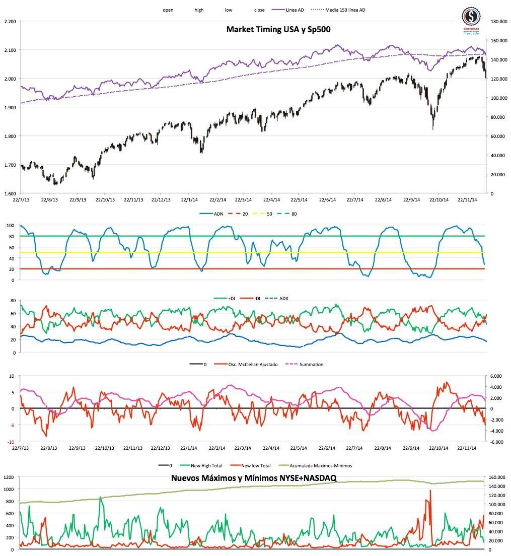 2014-12-12 Market Timing eeuu