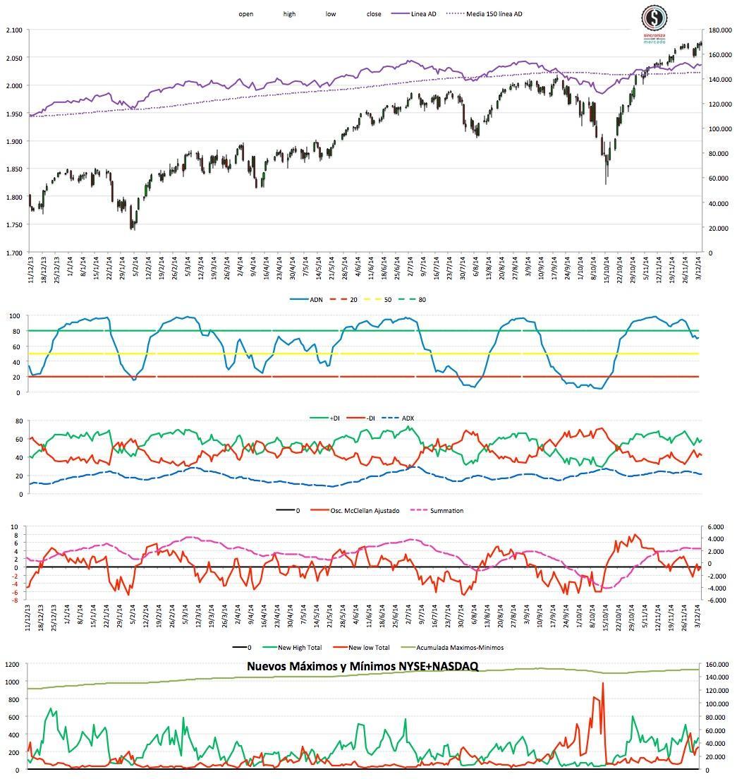 2014-12-06_22-13-39 Market Timing EEUU