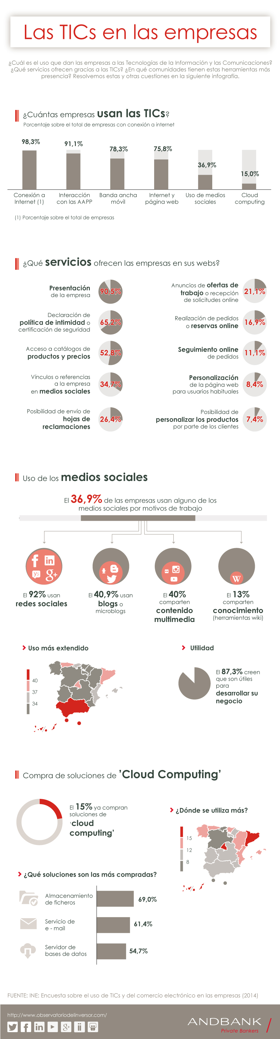 Andbank infografía TICs