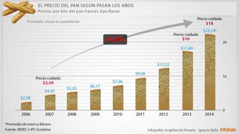 Precio pan argentina