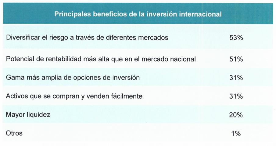 Inversiones internacionales beneficios